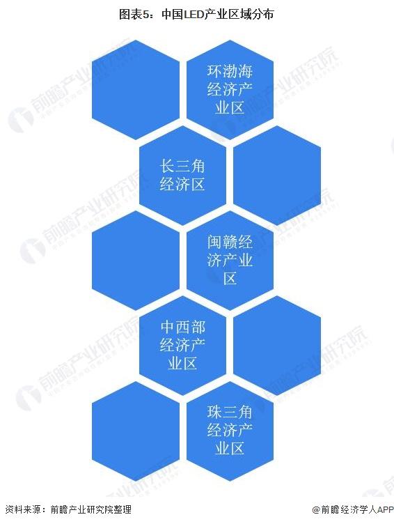 图表5:中国LED产业区域分布