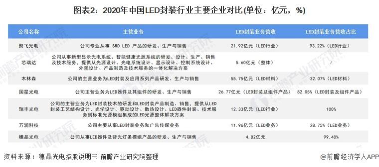 图表2:2020年中国LED封装行业主要企业对比(单位:亿元,%)