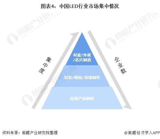 图表4:中国LED行业市场集中情况