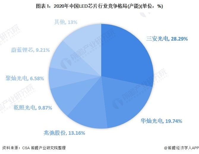 图表1:2020年中国LED芯片行业竞争格局(产能)(单位:%)